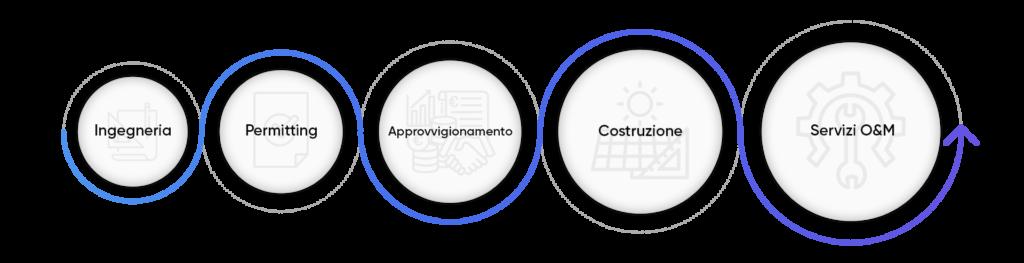 Processo di implementazione del progetto